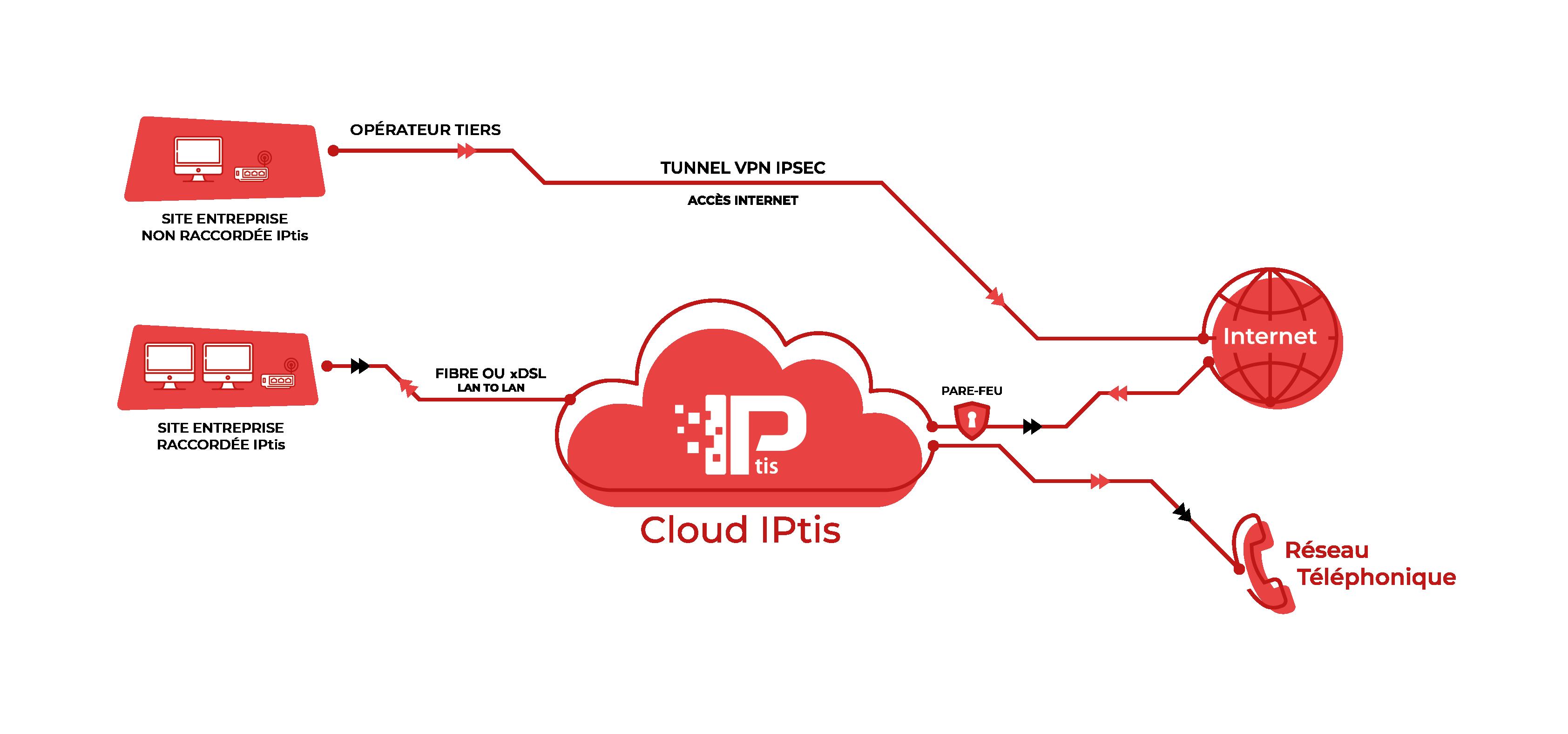 VPN IPSEC IPtis