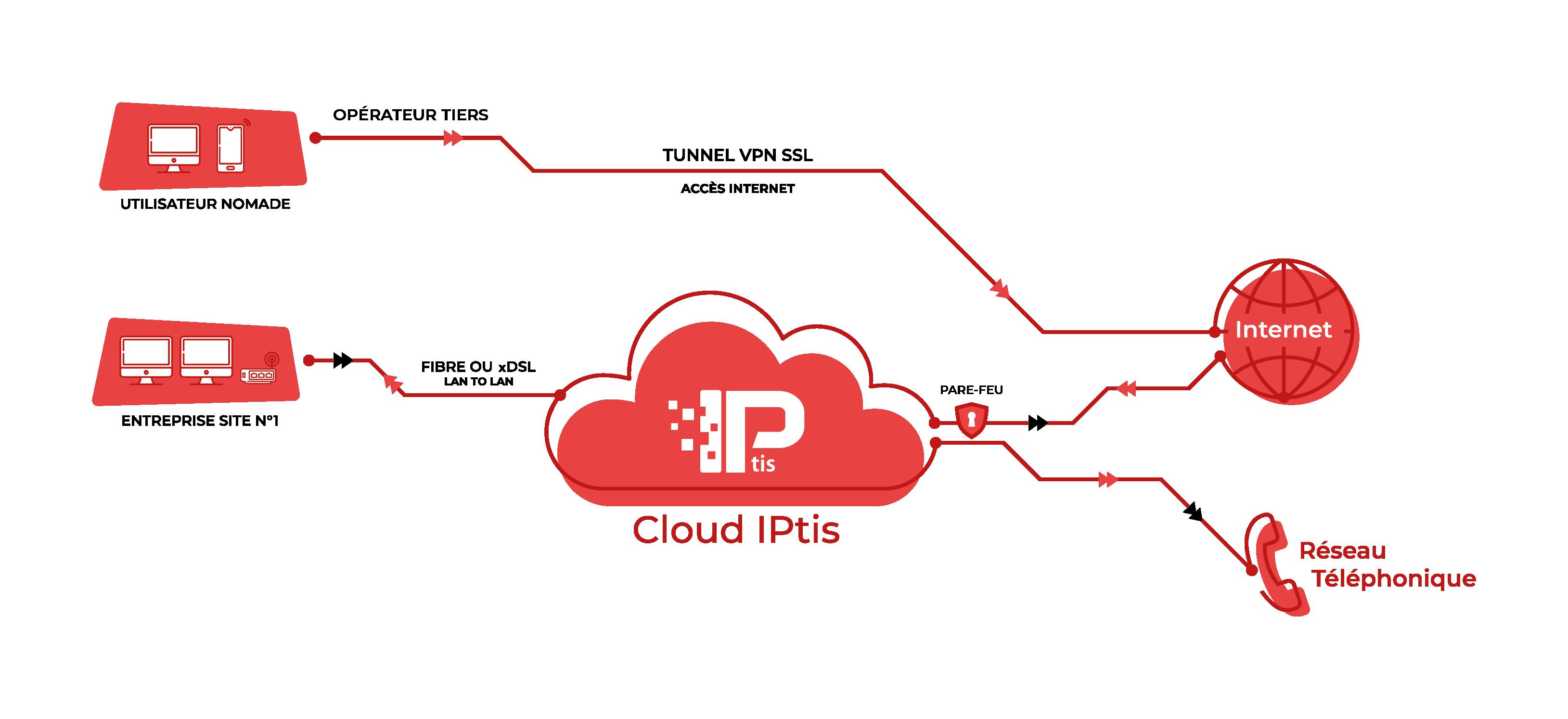 VPN SSL IPtis