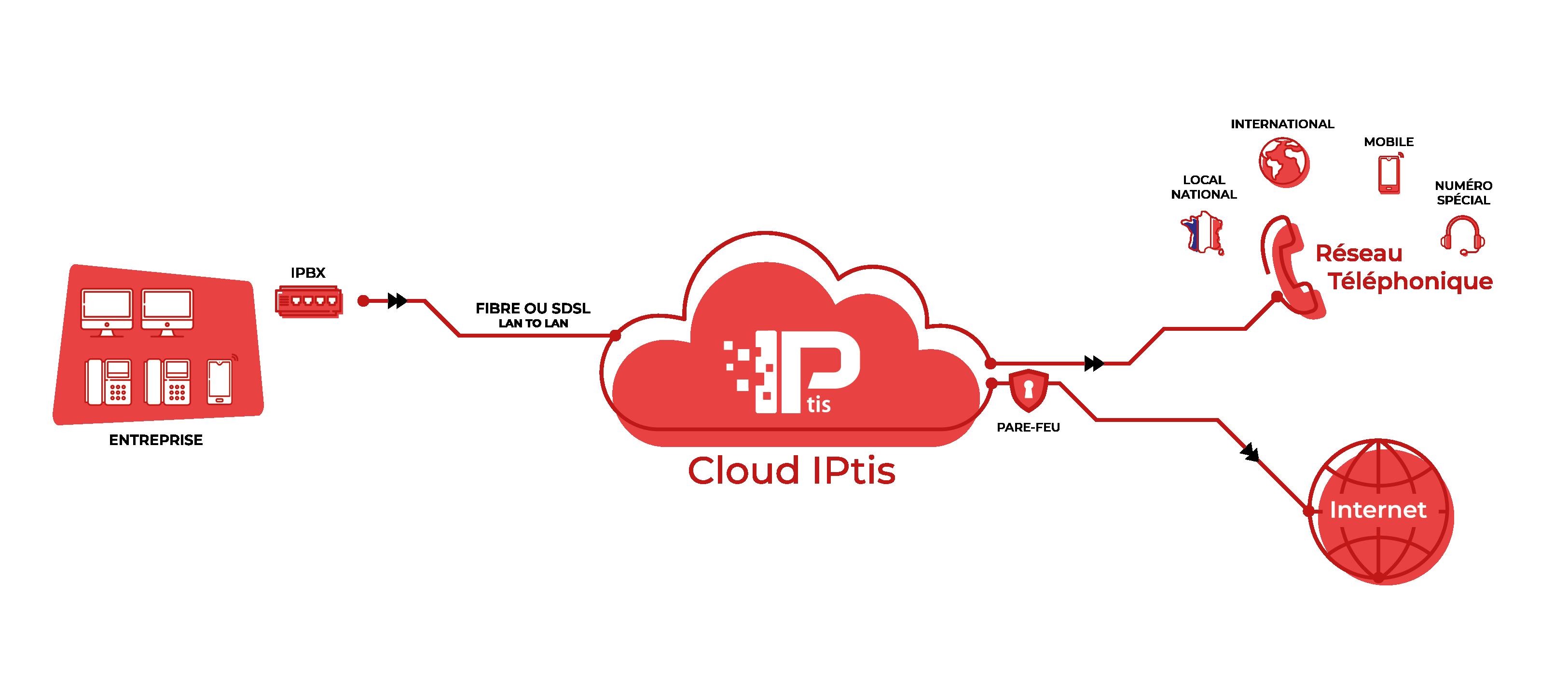 Solution de téléphonie sur IP - IPBX IPtis