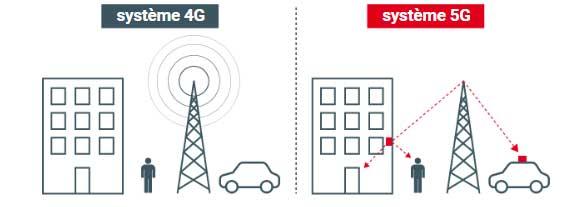 Iptis 5G antenne beamforming